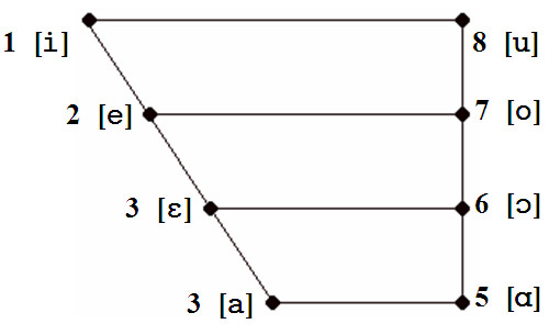 vowels cardinal vowel essay Cardinal vowels and positioned accordingly on a traditional vowel chart while the comparison is based on auditory perception alone as acoustically determined formant values of the cardinal vowels are available,.